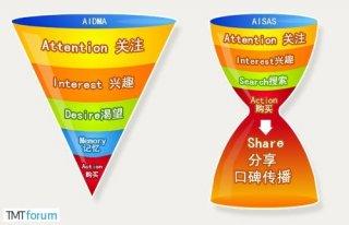 张锐:2014年中国社会化营销趋势展望