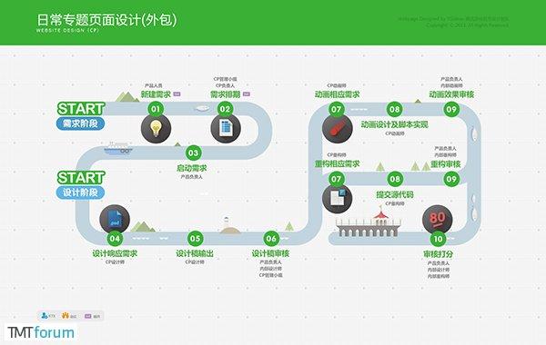腾讯游戏流程规范信息可视化项目实战
