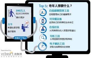 埃森哲报告:老年人最想要的5大互联网医疗工具